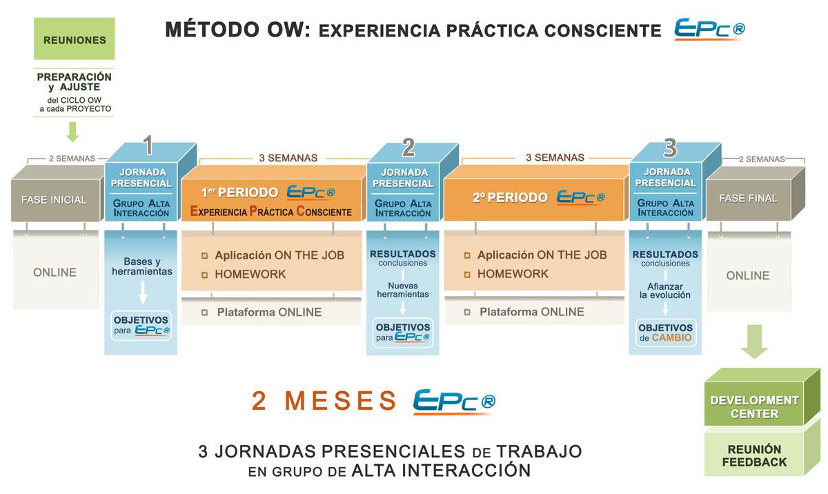 CICLO-OW-3J-pre-y-post